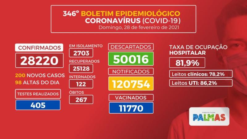 Covid-19: após realizar 405 testes, Palmas registra mais 200 novos casos e 3 óbitos neste domingo, 28