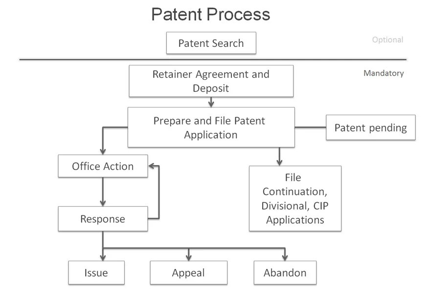 Patent process timeline and major milestones