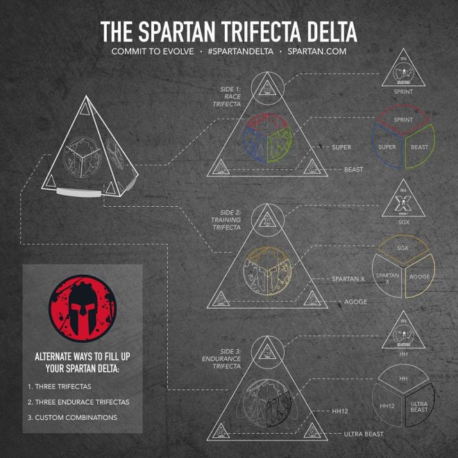 SpartanGraph
