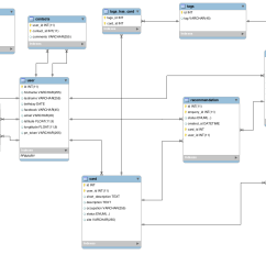How Net Framework Works Diagram Sub Wiring Doctrine Orm And Zend 2