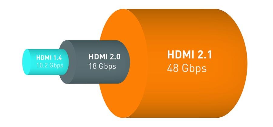 HDMI 21 Wszystko Co Musisz Wiedzie O Nowym