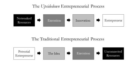 The Myth of The Idea and The Upsidedown Startup - Professor Newton Campos no Octanage