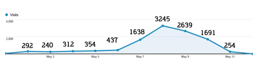 Adfly Traffic Increase