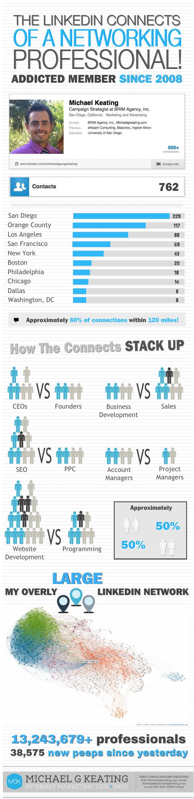 Michael G Keating Linkedin Infographic