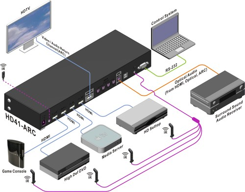 small resolution of convert hdmi audio to optical for sound system integration