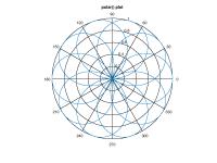 worksheet. Polar Coordinates Worksheet. Mytourvn Worksheet ...