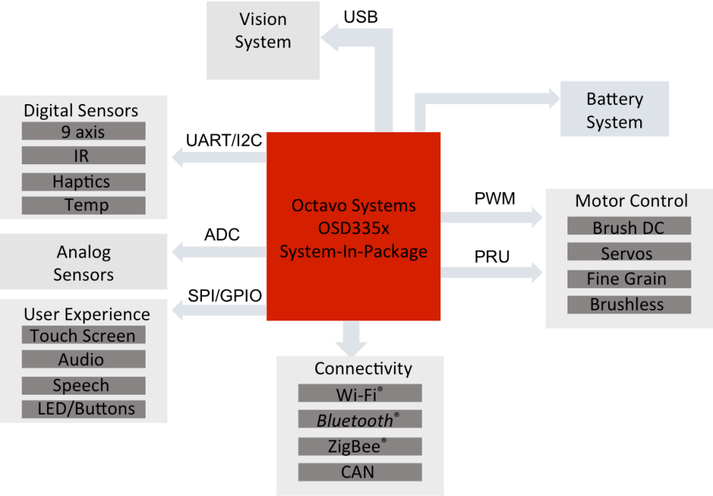 medium resolution of block diagram solver