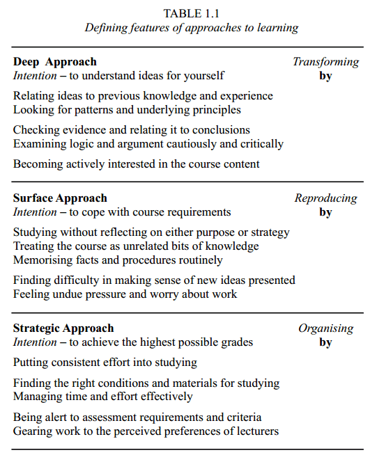 Page detailiing 3 approaches to learning