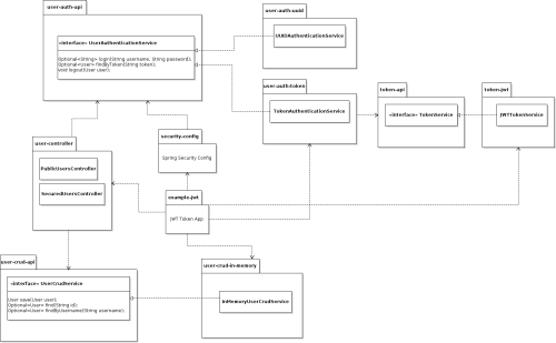 small resolution of jwt architecture