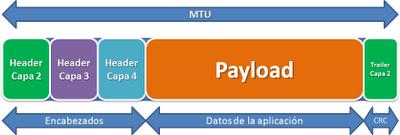 Cambiar la MTU de la conexión WiFi en Windows 7 (2/2)