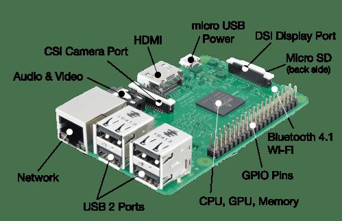 lab 1 raspberry pi setup [ 2232 x 1443 Pixel ]