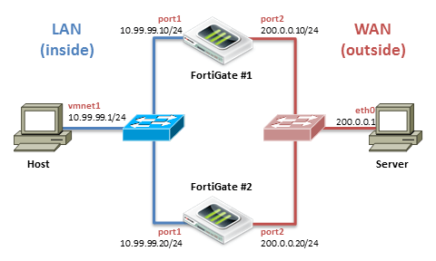 what is a network topology diagram giordon car alarm system wiring f07 - ipsec site-to-site [cs open courseware]