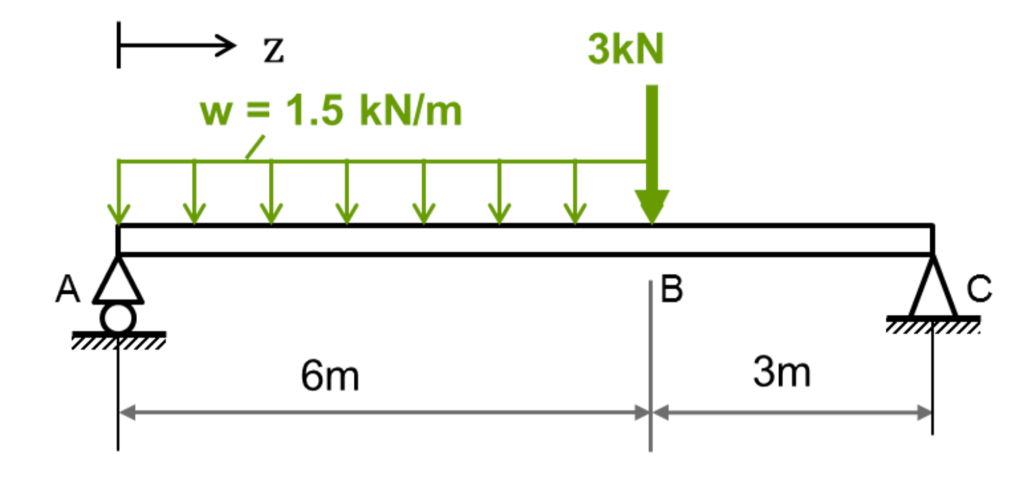 hight resolution of  shear force v and bending moment bm diagrams for the beam determine the position and magnitude of the maximum shear force and bending moment