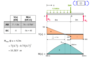 Exercise: Shear Force & Bending Moment Diagrams (Solution