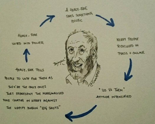 The Healy Rae Cycle