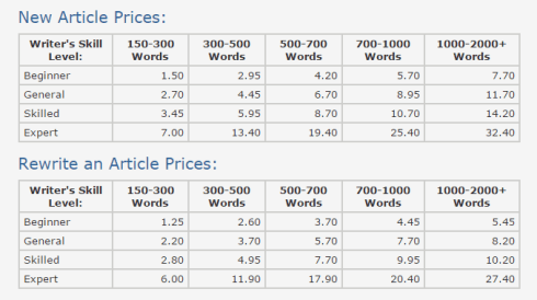 HireWriters Pricing Model