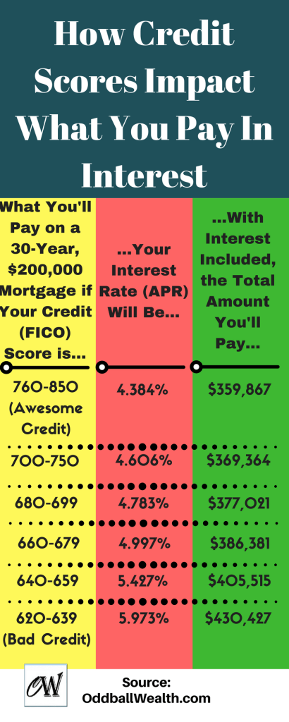 Learn How Credit Scores Impact What You Pay In Interest. What You'll Pay on a 30-Year, $200,000 Mortgage based on What Your Credit (FICO) Score is. Find out what Your Interest Rate (APR) Will Be. Then, With Interest Included, the Total Amount of Money You'll Pay over the Life of the Loan.