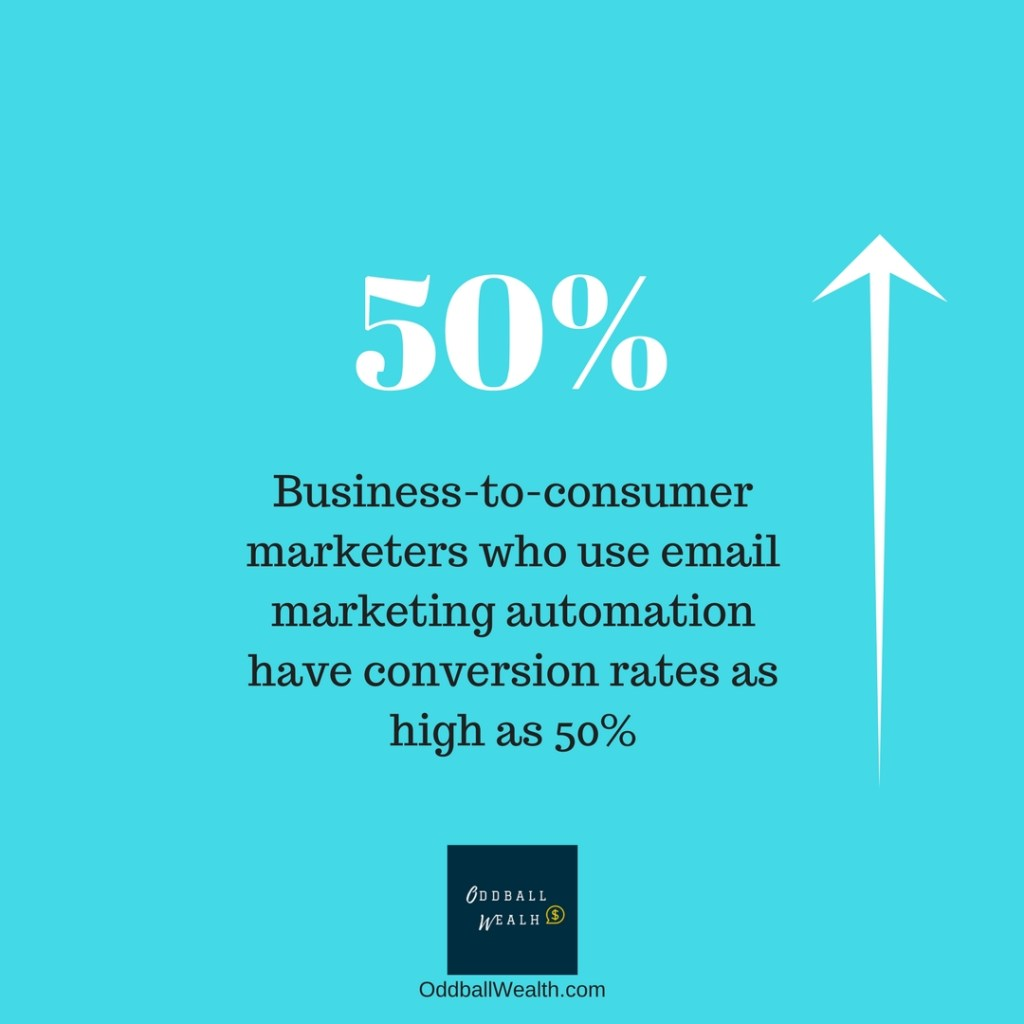 Business-to-consumer marketers who use email marketing automation have conversion rates as high as 50 percent.