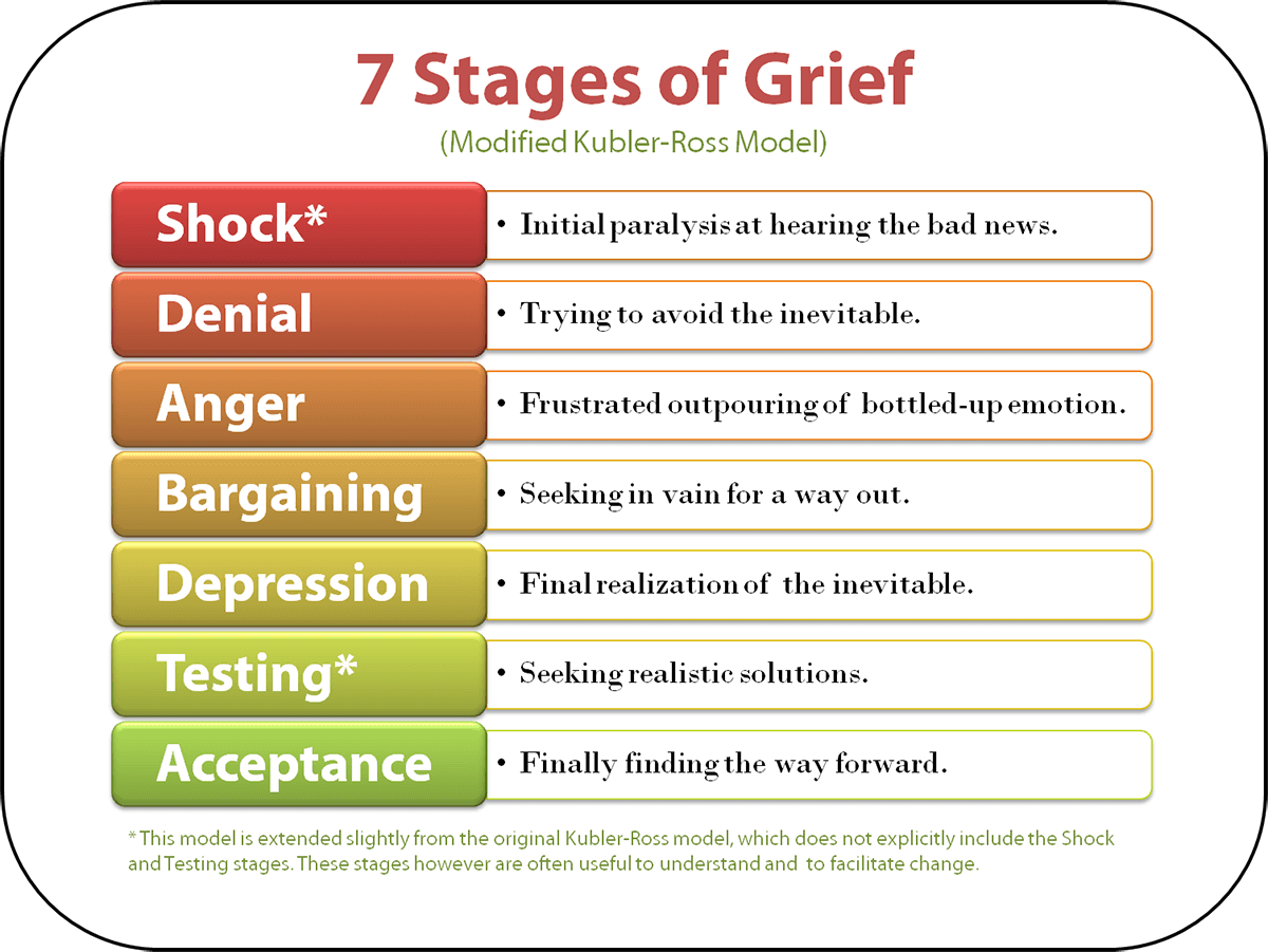 Day 23 Good Grief Stages And Types Of Grief After Loss