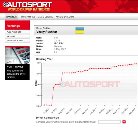 vitaliy-pushkar-world-driver-rankings