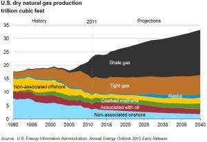 Прогноз добычи сланцевого газа в США