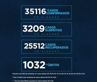 Alagoas tem 35.116 casos da Covid-19 e 1.032 óbitos