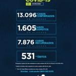 Alagoas registra 13.096 casos e 531 óbitos por Covid-19