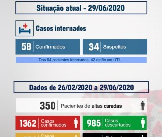 Santa Casa de Maceió tem 92 pacientes internados por covid-19