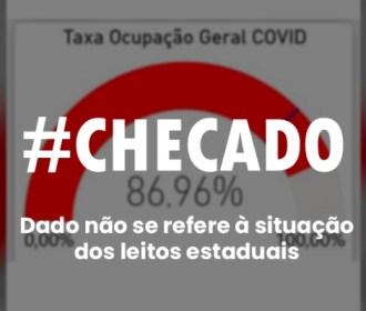 Ocupação de leitos de Covid em AL não está em 86,96%, como diz imagem nas redes sociais