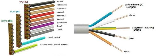 Цвет провода фазы и нуля: зачем нужна маркировка. Маркировка проводов электросети по цвету: советы экспертов
