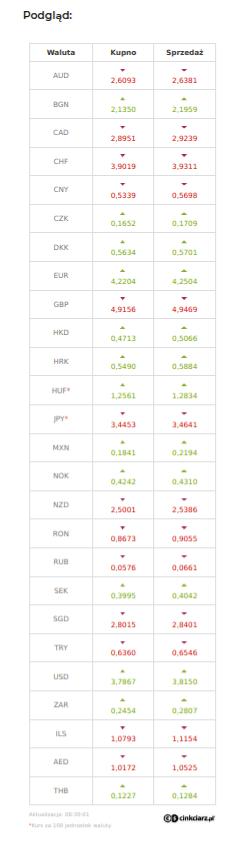 Kursy walut na stronę