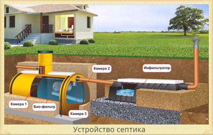 Очистной септик - схема устройста