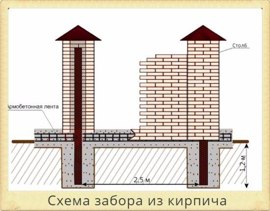 забор из кирпича схема
