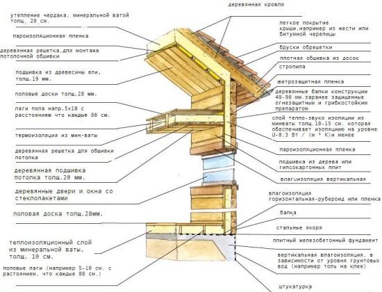 Схема деревянных стен, крыши, перегородки в разрезе