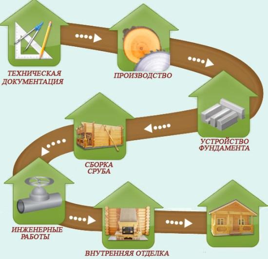 этапы строительных работ