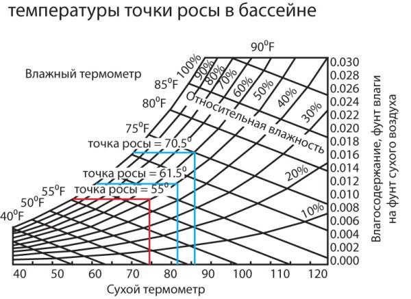 Точка Росы диаграмма