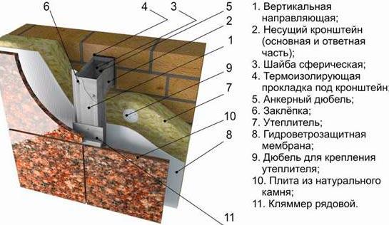 облицовка фасадов каменными плитами, схема