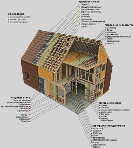 устройство каркасного дома, схема
