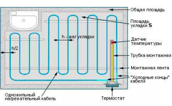 одножильный кабель для обогрева пола