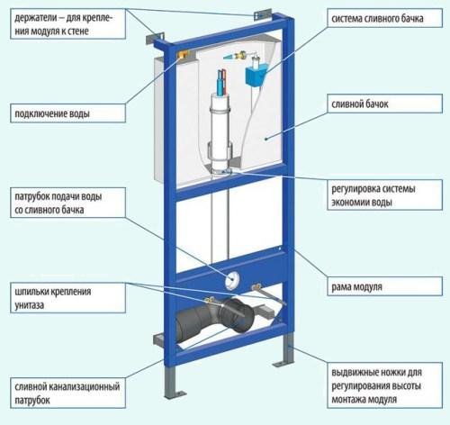 системы инсталляции - устройство