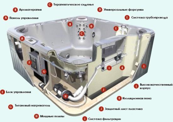 устройство гидромассажной ванны, купели