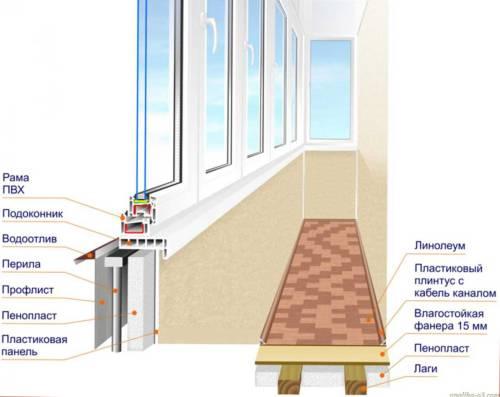 утепление балконов и лоджий, схема