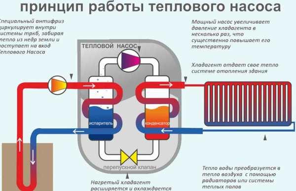 принцип работы теплового насоса для отопления