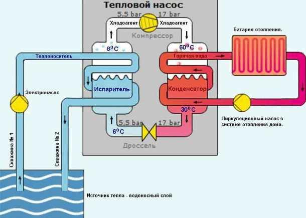 тепловой насос тепло, схема передачи