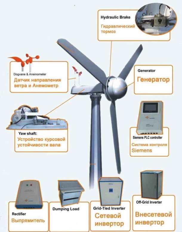 устройство ветрогенераторов