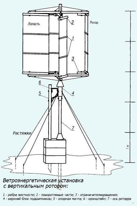 ветроенергетическая установка с вертикальным ротором