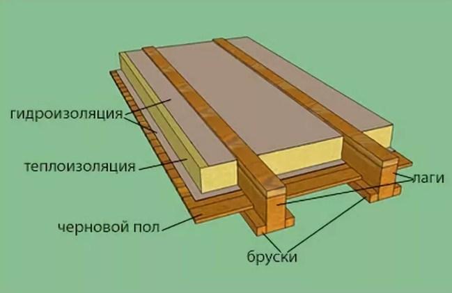 пирог деревянного пола с утеплителем