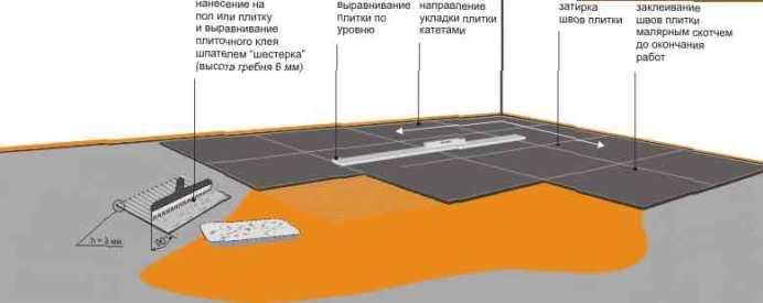 как укладывается керамогранитная плитка на пол