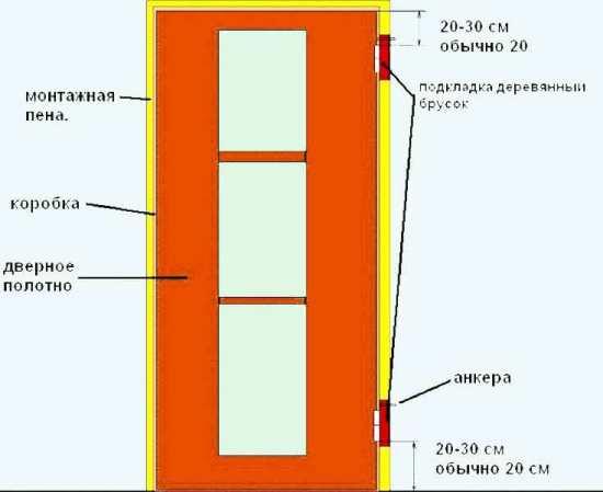 подгонка дверей