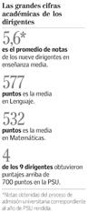 """Polémica por publicación de puntajes PSU y NEM de dirigientes de la CONFECH en """"El Mercurio"""" (2/4)"""